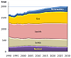 Primärenergiebedarf der EU-27 bis 2030 (Quelle: European Energy and Transport Trends to 2030, Update 2007, S. 72)