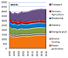Kohlendioxidemissionen der EU-27 bis 2030 (Quelle: European Energy and Transport Trends to 2030, Update 2007, S. 78)