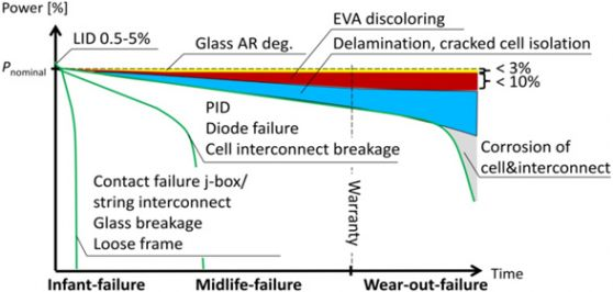 Failure modes and failure development of PV modules: Early, midlife and wear out failures, and performance reduction potential.