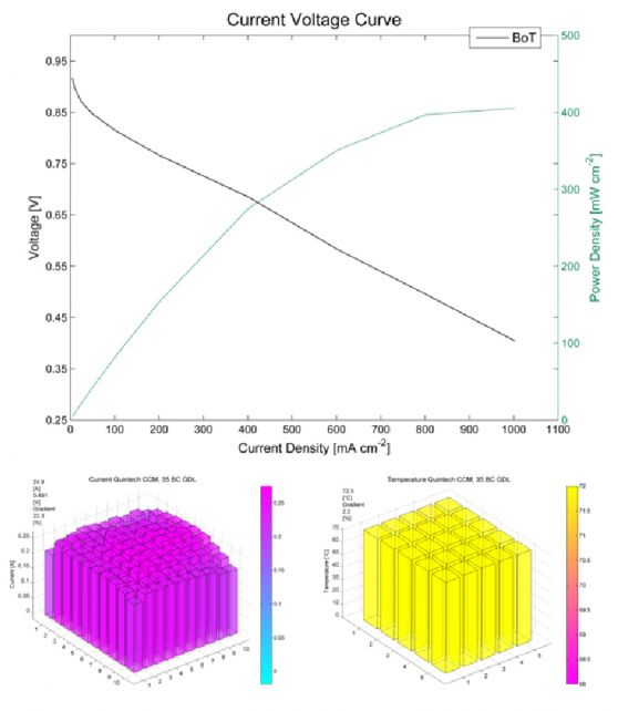 Polarization curve of a membrane-electrode-assembly (upper image) including the spatially resolved current (lower image, left) and temperature (lower image, right) distribution at a maximum power output (source: Graz University of Technology, CEET).