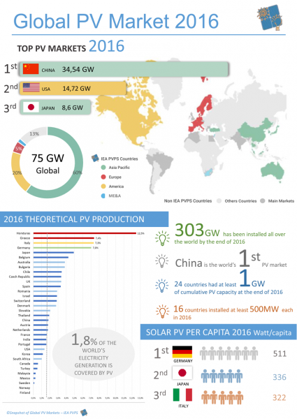 Global PV Market 2016. (Quelle: Snapshot of Global PV Markets - IEA PVPS)