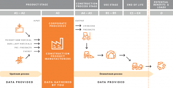 Data collection & supply in the supply chain of a construction product. The supply chain is subdivided into upstream, internal and downstream processes