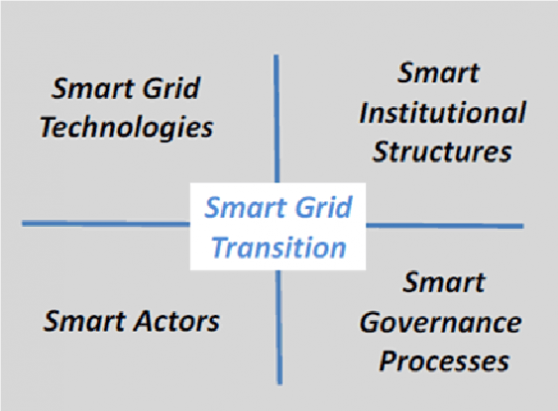 four dimensions of the socio-technical transition