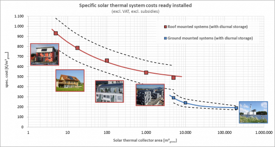 Figure 2: Cost curves for (ready installed) roof mounted and ground mounted solar thermal systems with diurnal storage (excl. VAT, excl. subsidies); red: roof-mounted ST systems with diurnal storage; blue: ground-mounted ST systems with diurnal storage (Mauthner, 2016)