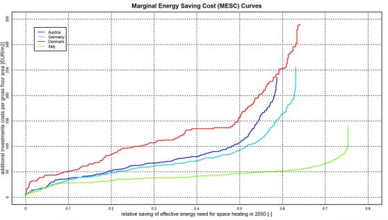 Figure 1: (Marginal) Energy Saving Cost (M)ESC - Curves for renovation actions in four countries in Europe (Hummel, 2018)