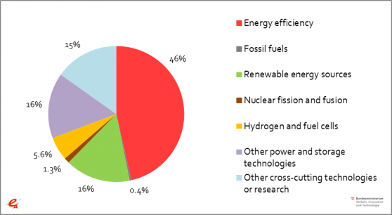 Figure 2 2: Public energy R&D expenditures in Austria – Topics according to IEA Code (2018)