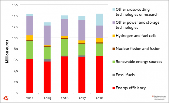 Figure 2 3: Public energy R&D expenditures in Austria 2014–2018 – Topics according to IEA Code