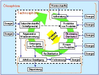 Ecoleasing for technical commodity goods