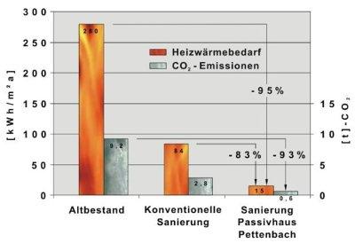 Altbausanierung Kosten Tabelle : erstes einfamilien passivhaus im altbau umsetzung des ~ Michelbontemps.com Haus und Dekorationen