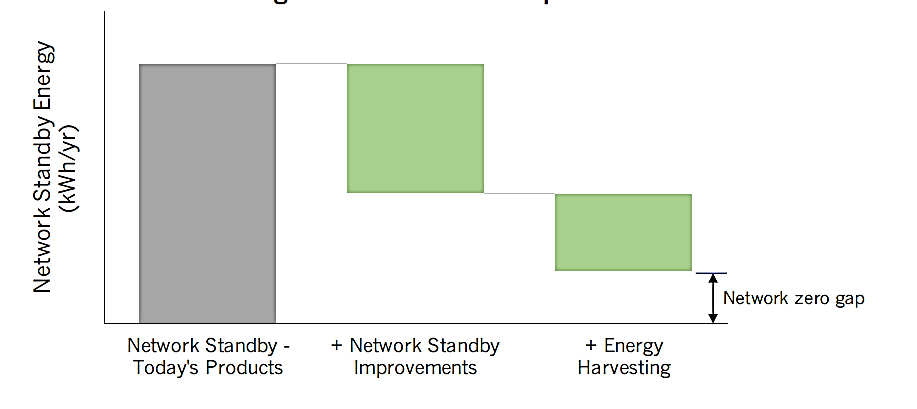 """Network Zero Gap"" (""Getting to Zero: an evaluation of Network Zero Standby Power"", 2019. https://www.iea-4e.org/document/430/getting-to-zero-an-evaluation-of-zero-network-standby-power)"