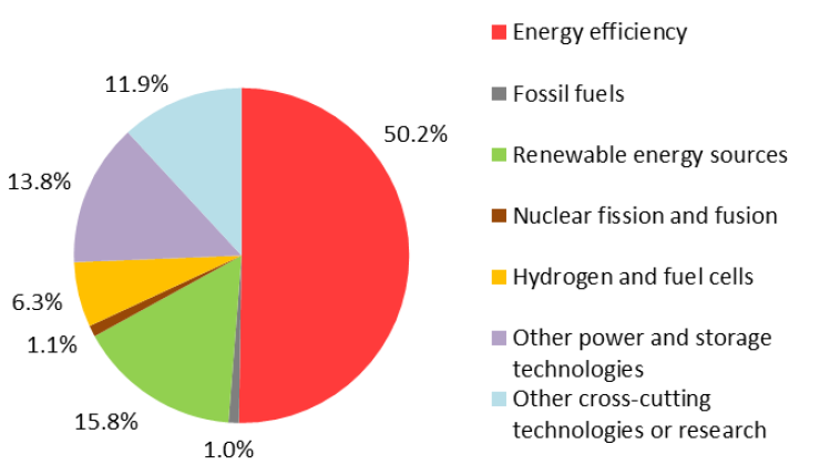 Expenditures for Energy Research & Development in Austria 2019 in total by IEA-Code