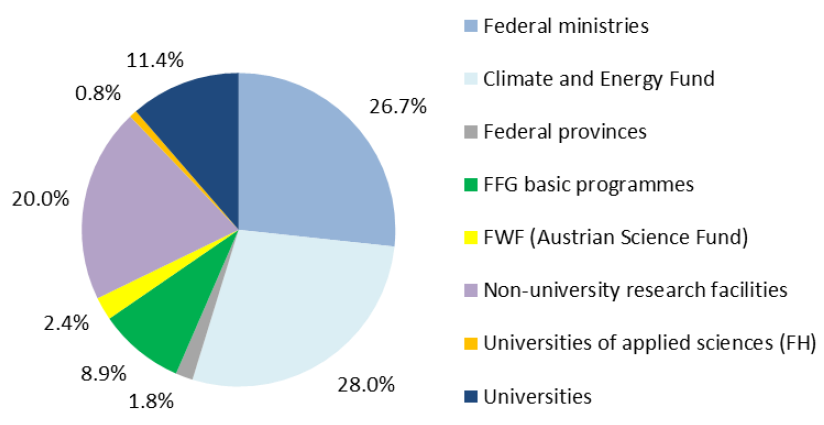 Expenditures for Energy Research & Development in Austria 2019 in total by institutions