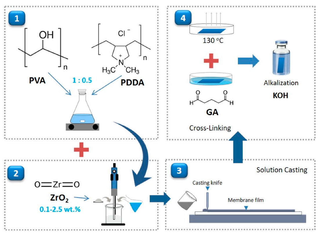 Herstellungsmethode für Brennstoffzellen-Anionen-Austauschmembranen auf PVA/PDDA-Basis, aus Samsudin et al. 'Preparation and Characterization of PVA/PDDA/Nano-Zirconia Composite Anion Exchange Membranes for Fuel Cells' Polymers, vol. 11, no. 9, 1399, Springer 2019, lizensiert nach CC-BY 4.0.