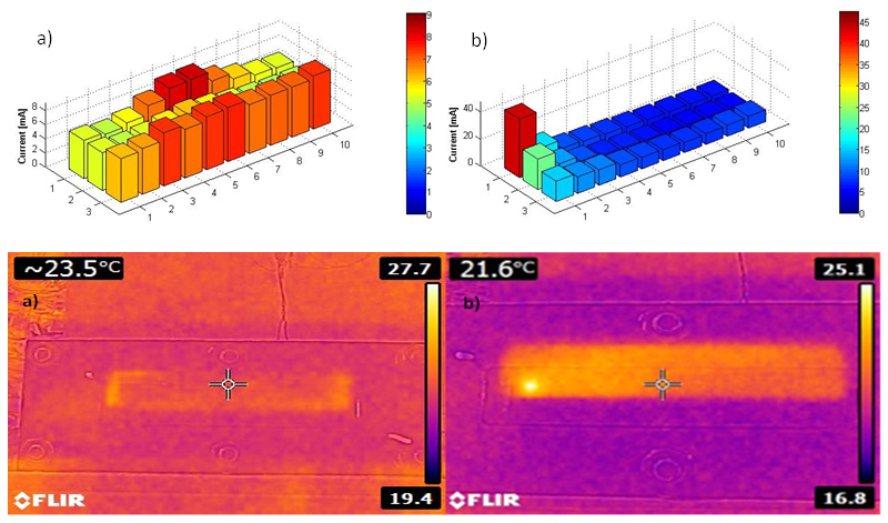 Hydrogen diffusion current and infrared thermography measurements with a) no pinhole and b) a pinhole (Source: Bodner M. et al., International Workshop on PEMFC Stack and Stack Component Testing, DLR, Stuttgart, 2014)