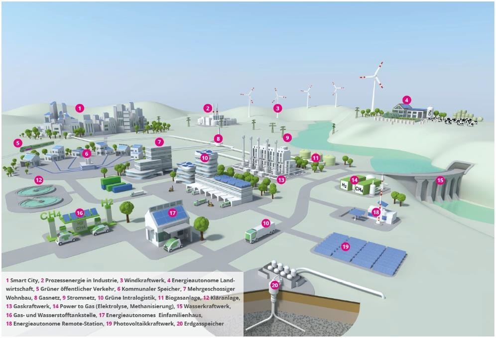 Vision of energy infrastructure based on hydrogen and green gas (Source: www.wiva.at)