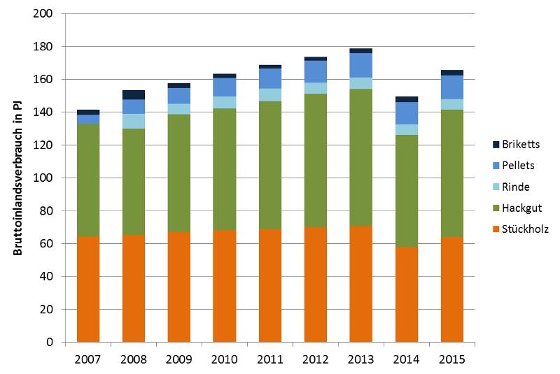 Innovative Energietechnologien in Österreich - Marktentwicklung 2015 ...
