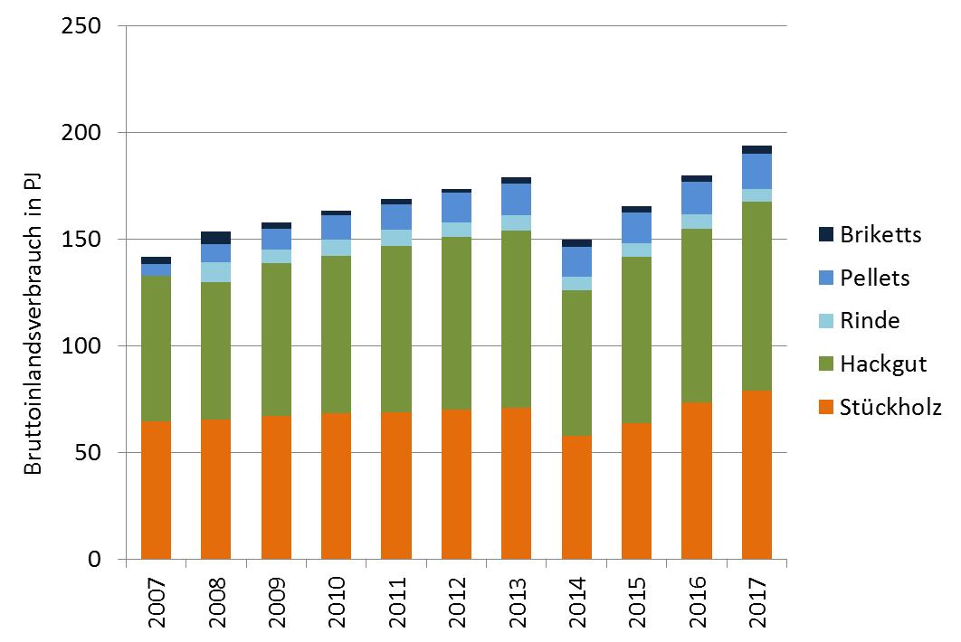 Abbildung 1 - Verbrauch fester Biobrennstoffe in Österreich von 2007 bis 2017 (Quelle: BIOENERGY 2020+)