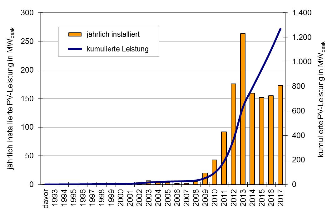 Abbildung 3 - Die Marktentwicklung der Photovoltaik in Österreich bis 2017 (Quelle: FH Technikum Wien)