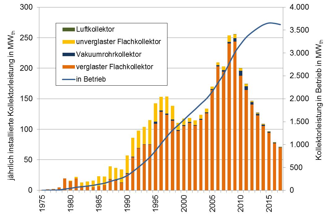 Abbildung 2 - Marktentwicklung der Solarthermie in Österreich bis 2017 (Quelle: AEE INTEC)