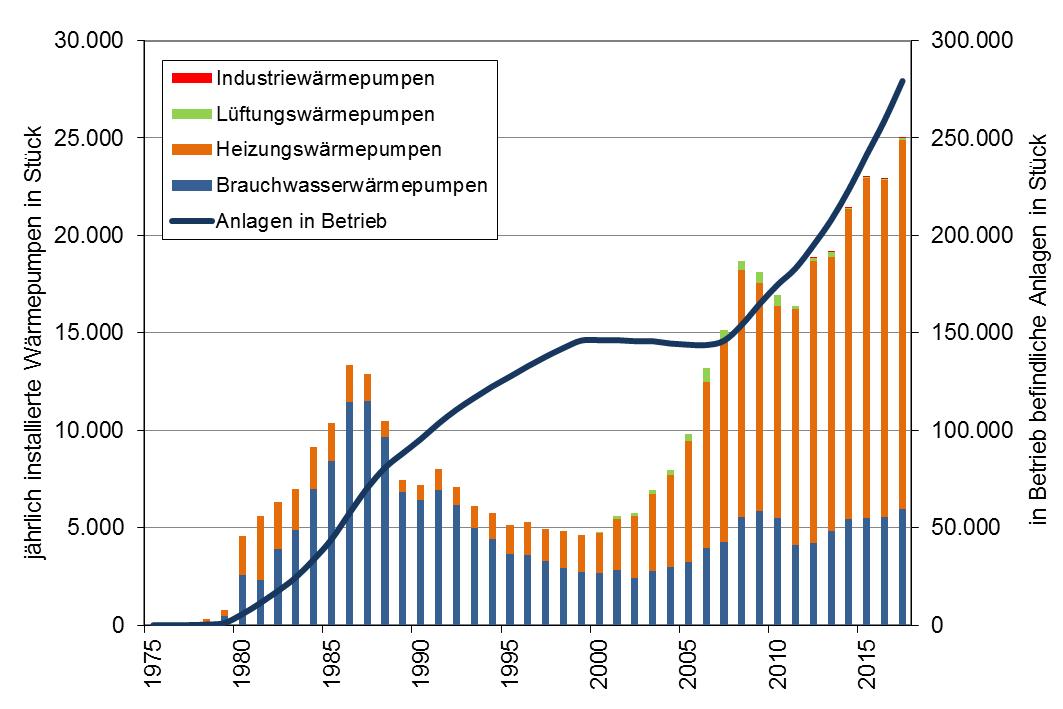 Abbildung 2 - Die Marktentwicklung der Wärmepumpen in Österreich bis 2017 (Quelle: TU Wien, EEG (2018))