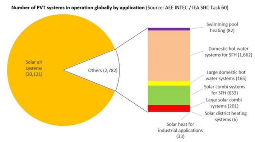 Abb: Number of PVT systems in operation globally by application