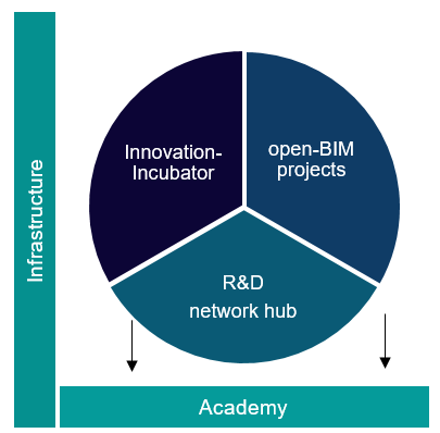 Diagram with 3 parts of equal size: Innovation incubator, open-BIM projects, R&D network hub